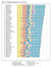 un-2016-happiness-report-figure-2-1-page-20