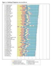 un-2016-happiness-report-figure-2-2-page-21