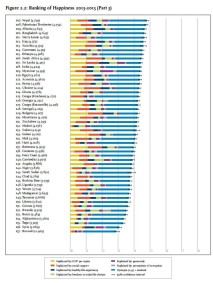 un-2016-happiness-report-figure-2-3-page-22